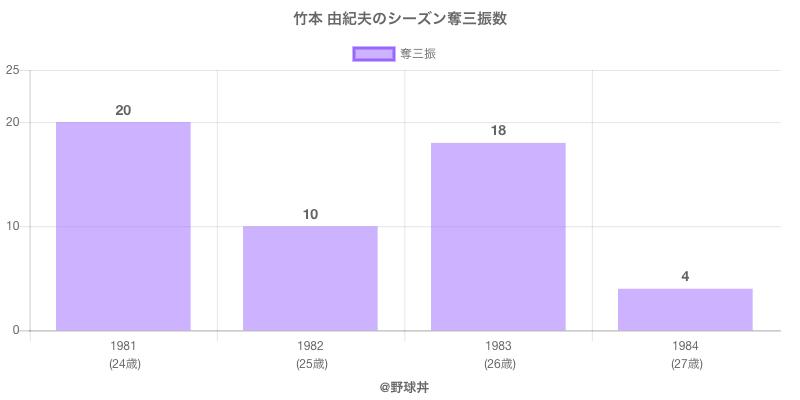 #竹本 由紀夫のシーズン奪三振数