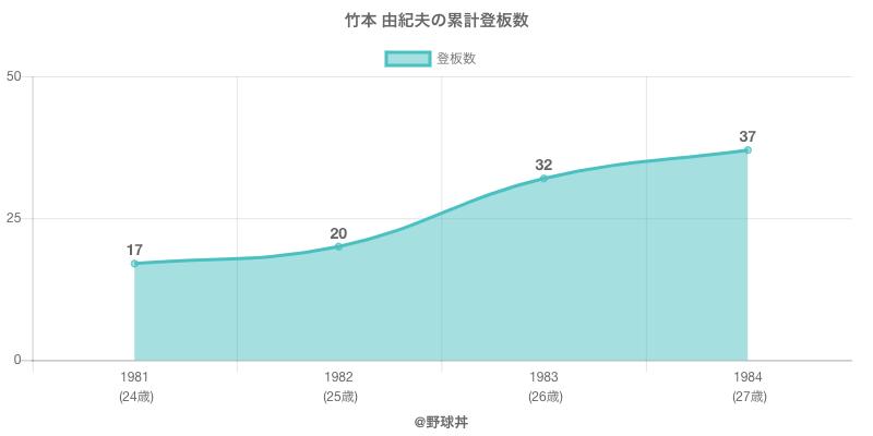 #竹本 由紀夫の累計登板数