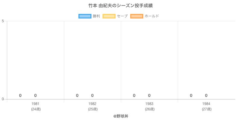 #竹本 由紀夫のシーズン投手成績