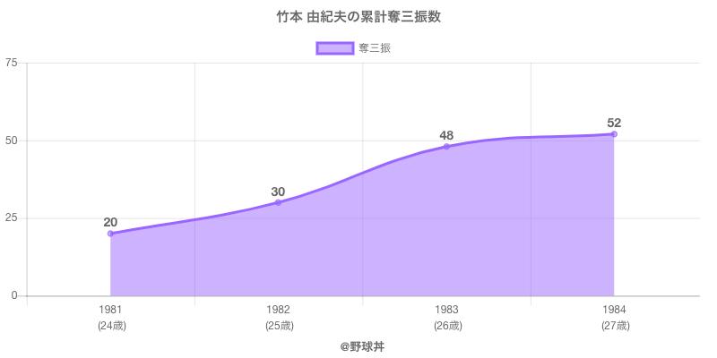 #竹本 由紀夫の累計奪三振数