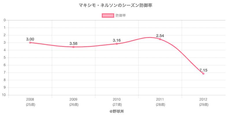 マキシモ・ネルソンのシーズン防御率