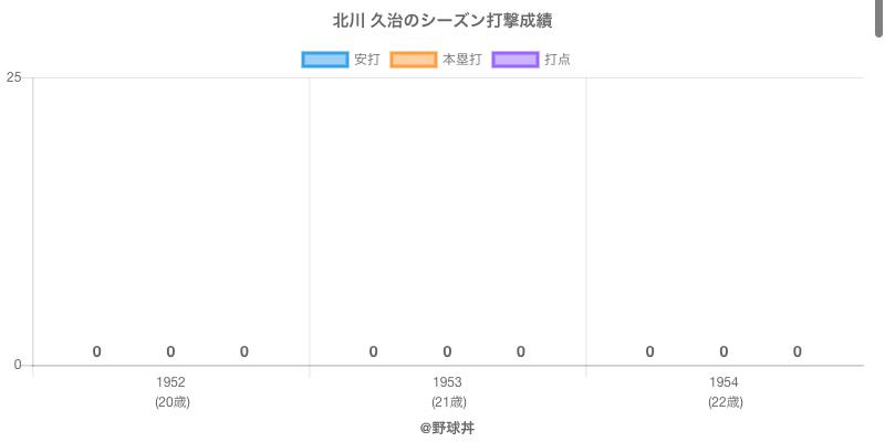 #北川 久治のシーズン打撃成績