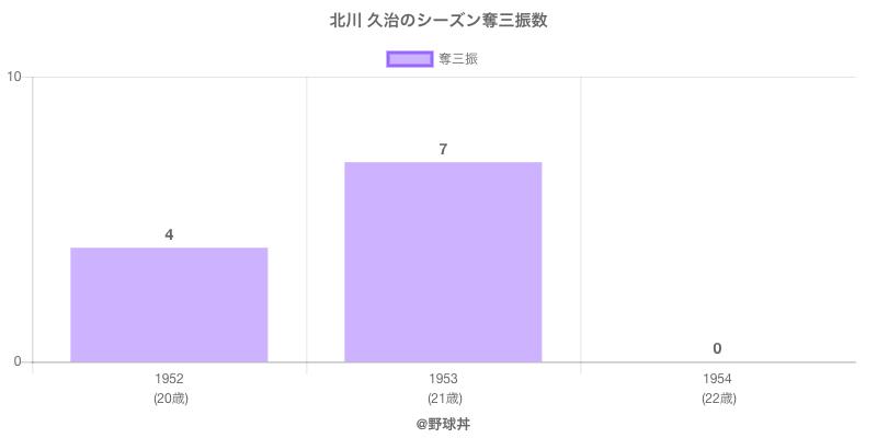 #北川 久治のシーズン奪三振数