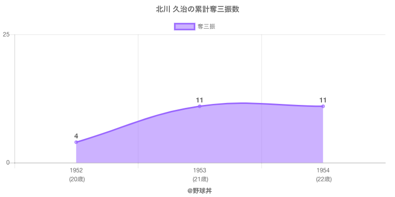 #北川 久治の累計奪三振数
