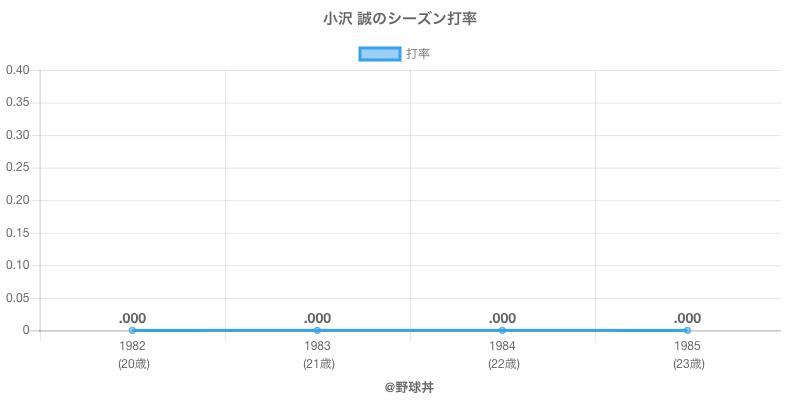 小沢 誠のシーズン打率