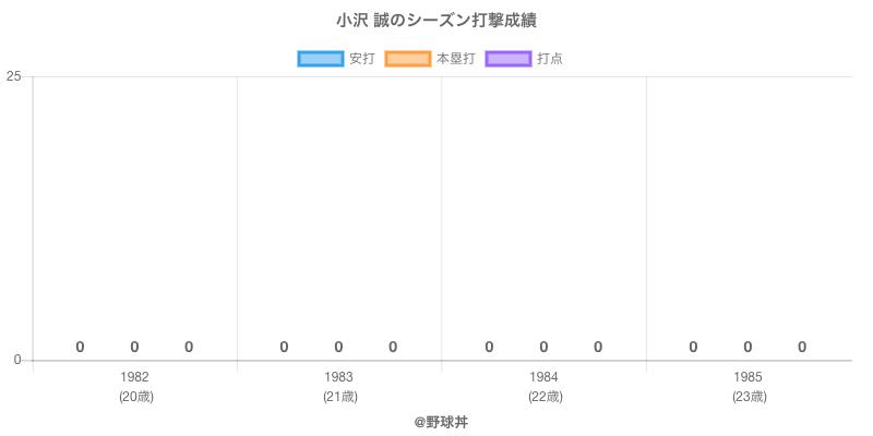 #小沢 誠のシーズン打撃成績