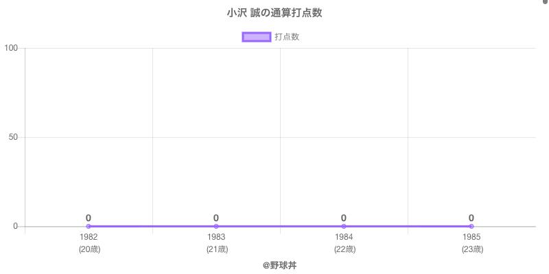 #小沢 誠の通算打点数