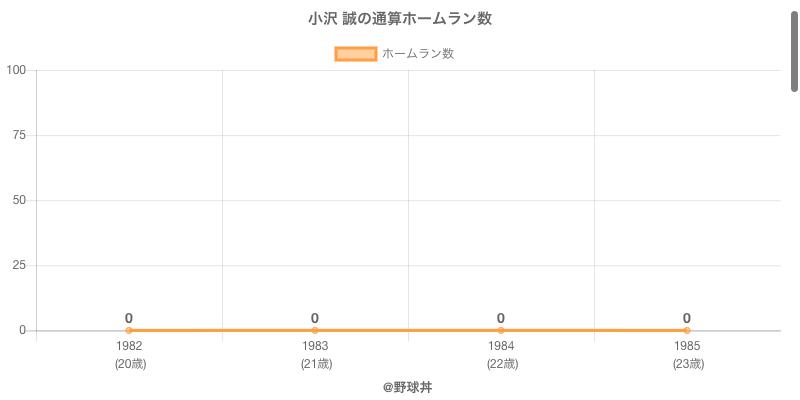 #小沢 誠の通算ホームラン数