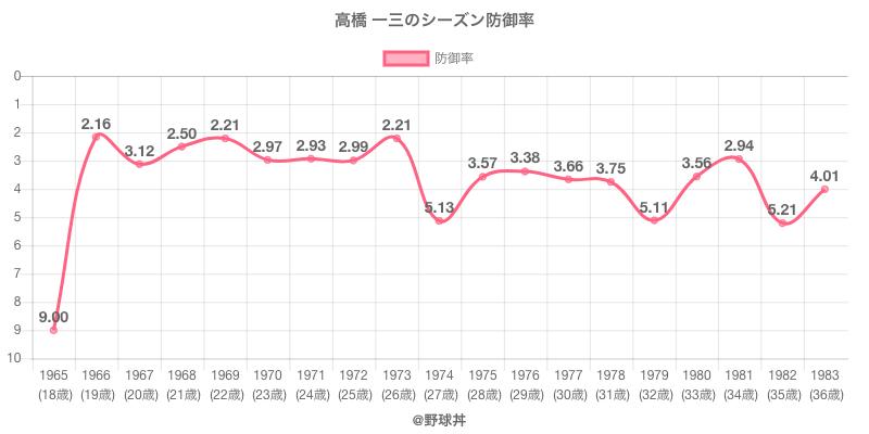 高橋 一三のシーズン防御率