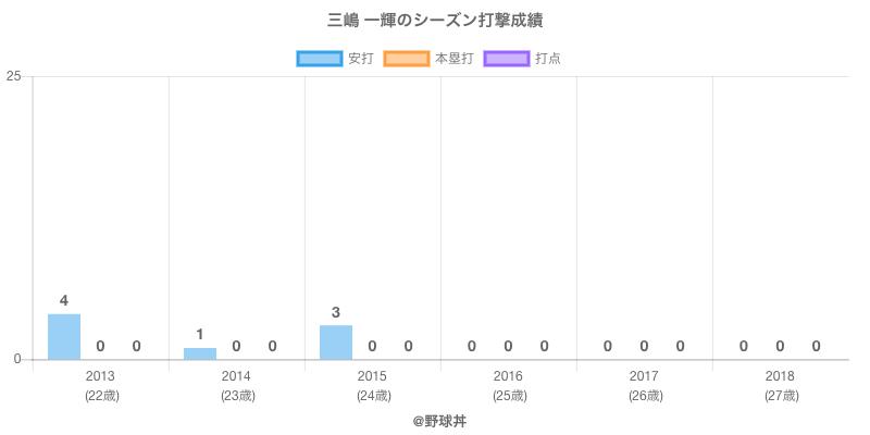 #三嶋 一輝のシーズン打撃成績