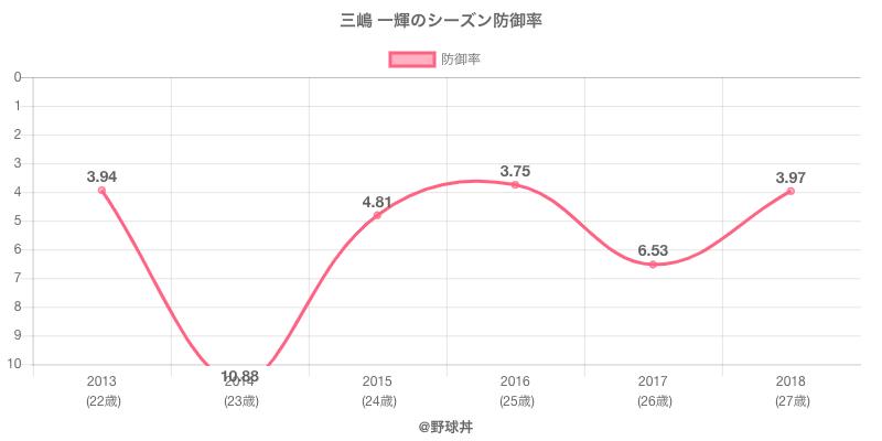 三嶋 一輝のシーズン防御率