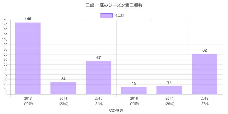 #三嶋 一輝のシーズン奪三振数