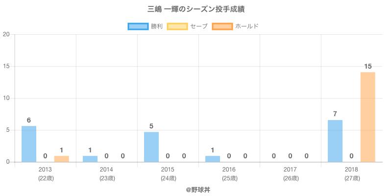#三嶋 一輝のシーズン投手成績