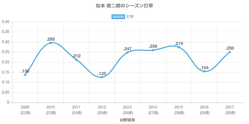 松本 啓二朗のシーズン打率