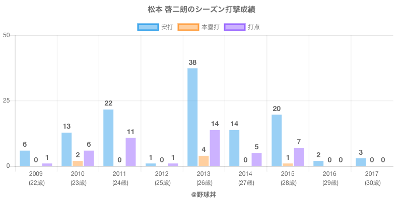 #松本 啓二朗のシーズン打撃成績