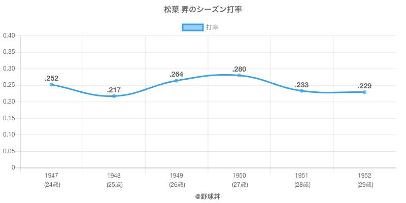 松葉 昇のシーズン打率