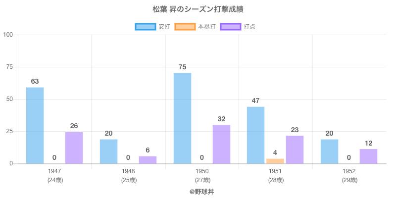 #松葉 昇のシーズン打撃成績