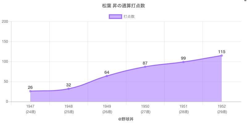 #松葉 昇の通算打点数