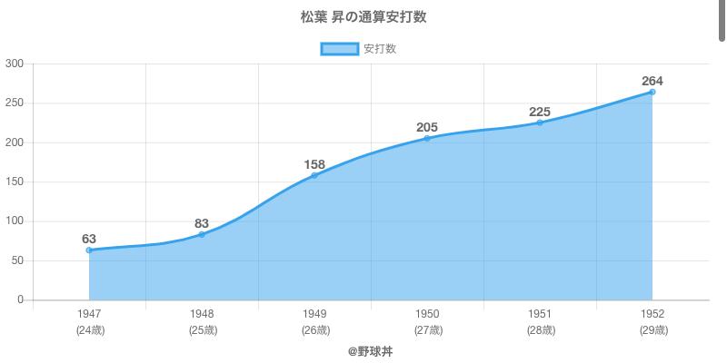 #松葉 昇の通算安打数
