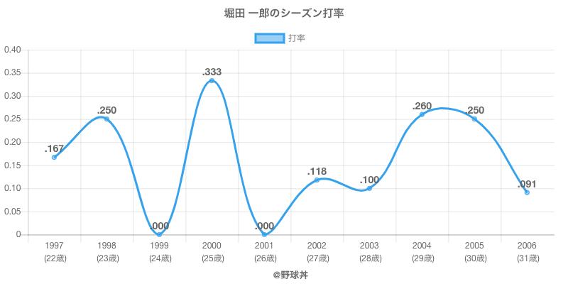 堀田 一郎のシーズン打率