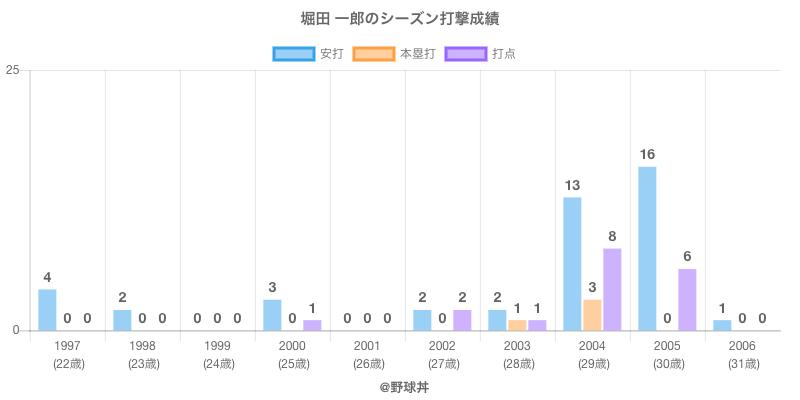 #堀田 一郎のシーズン打撃成績