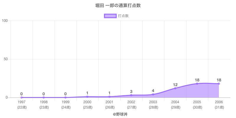 #堀田 一郎の通算打点数