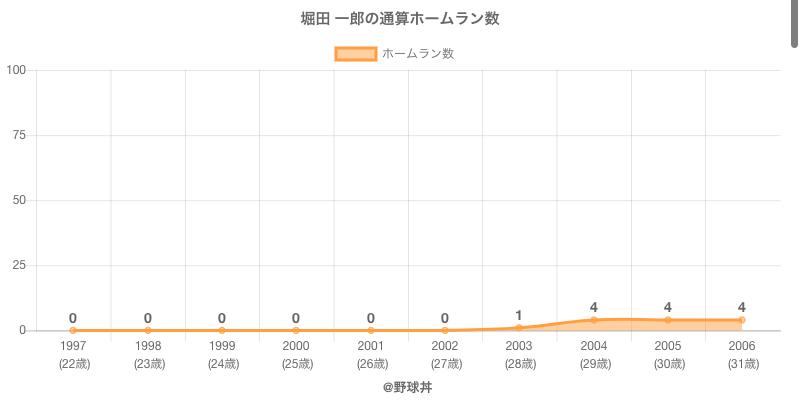 #堀田 一郎の通算ホームラン数