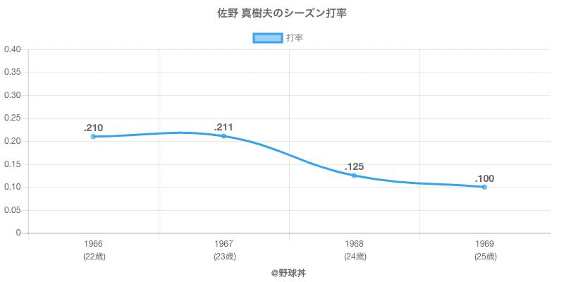 佐野 真樹夫のシーズン打率
