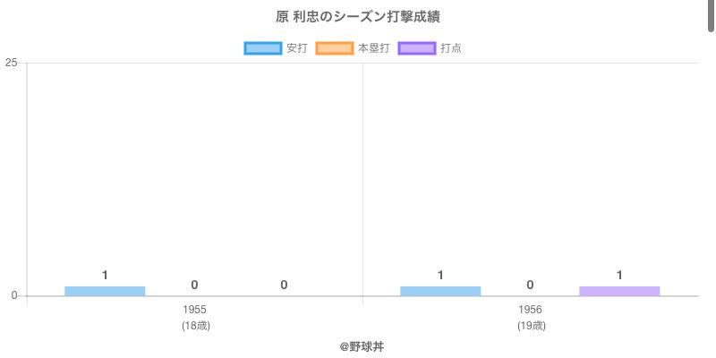 #原 利忠のシーズン打撃成績
