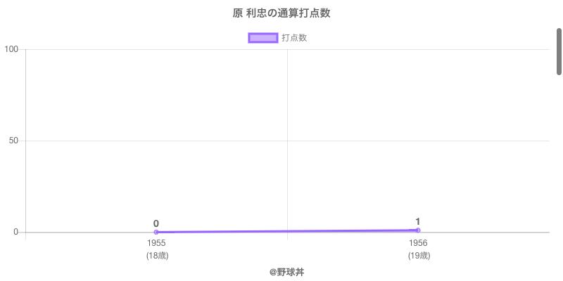 #原 利忠の通算打点数