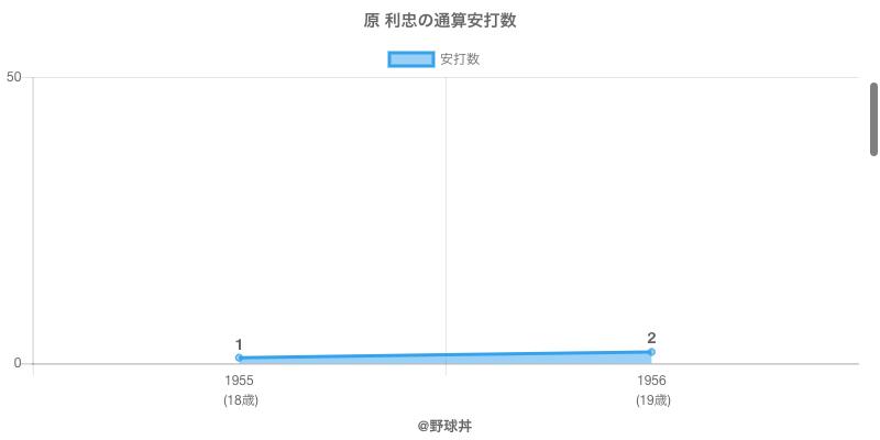 #原 利忠の通算安打数
