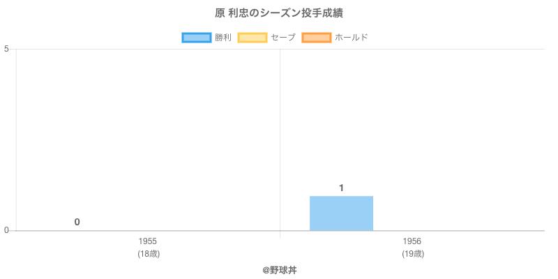 #原 利忠のシーズン投手成績