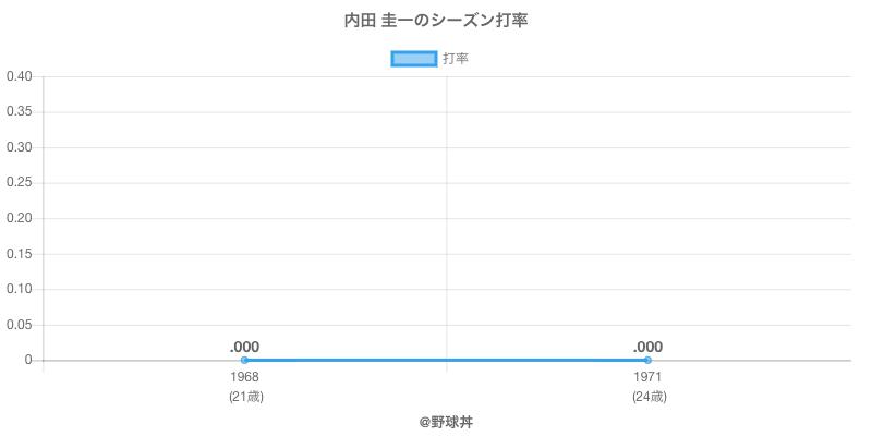 内田 圭一のシーズン打率