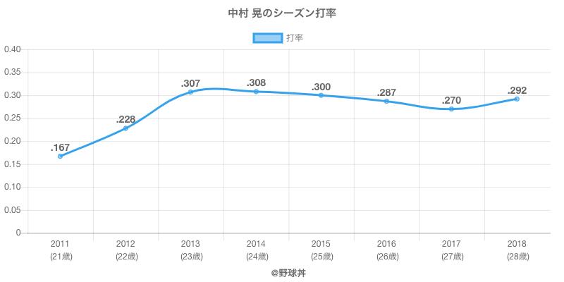 中村 晃のシーズン打率