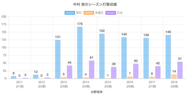 #中村 晃のシーズン打撃成績