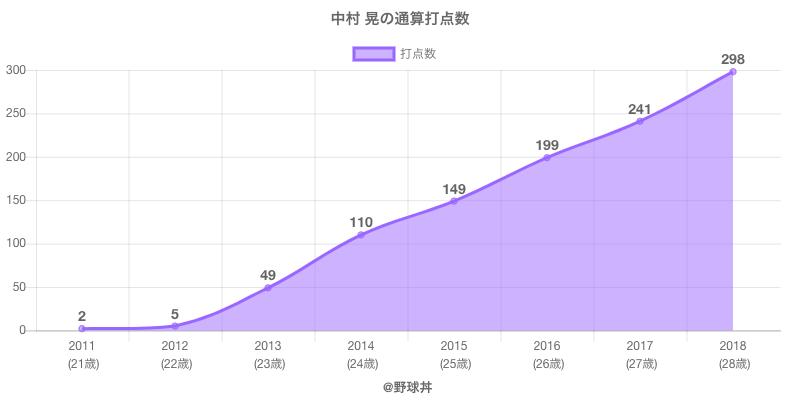 #中村 晃の通算打点数