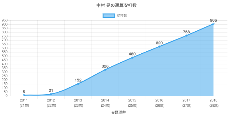 #中村 晃の通算安打数