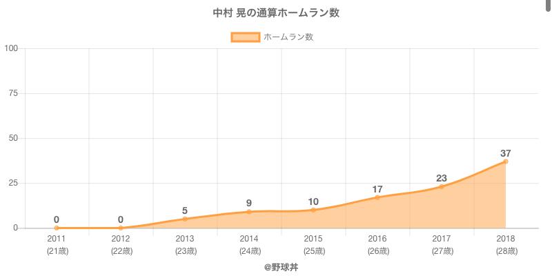 #中村 晃の通算ホームラン数