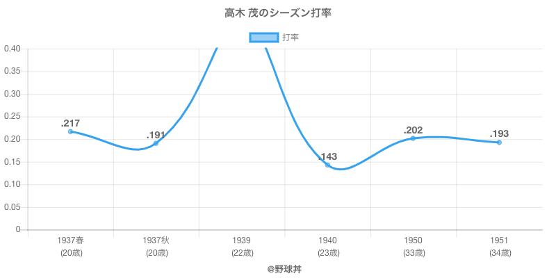 高木 茂のシーズン打率