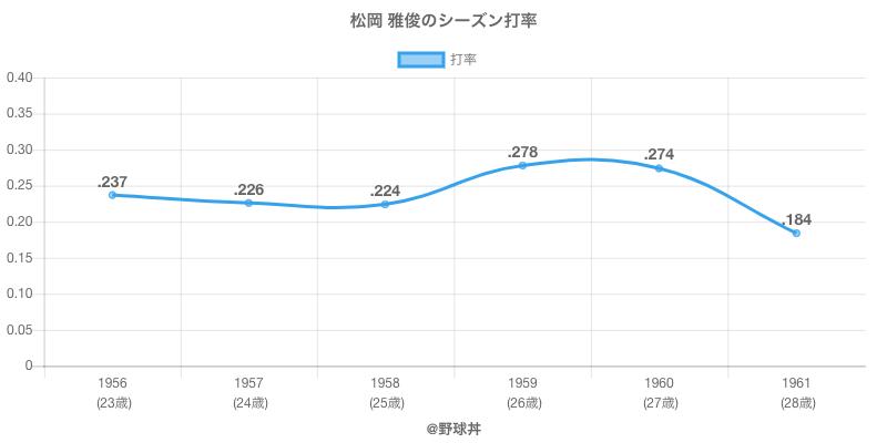 松岡 雅俊のシーズン打率