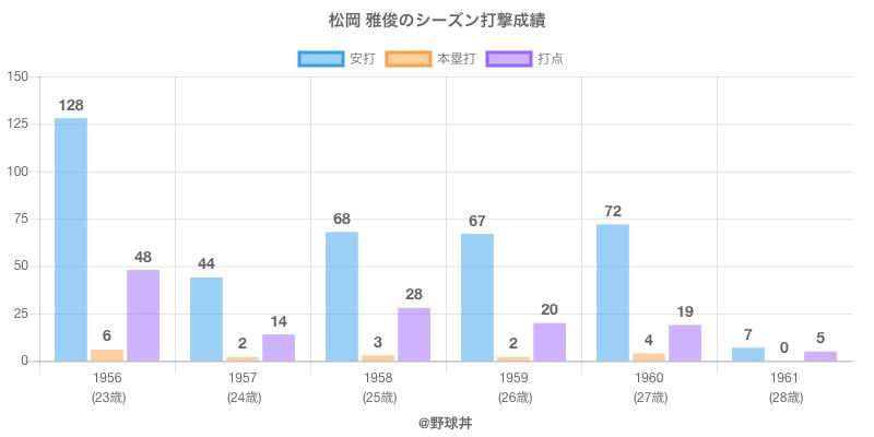 #松岡 雅俊のシーズン打撃成績