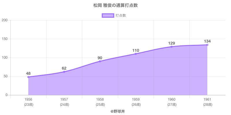#松岡 雅俊の通算打点数