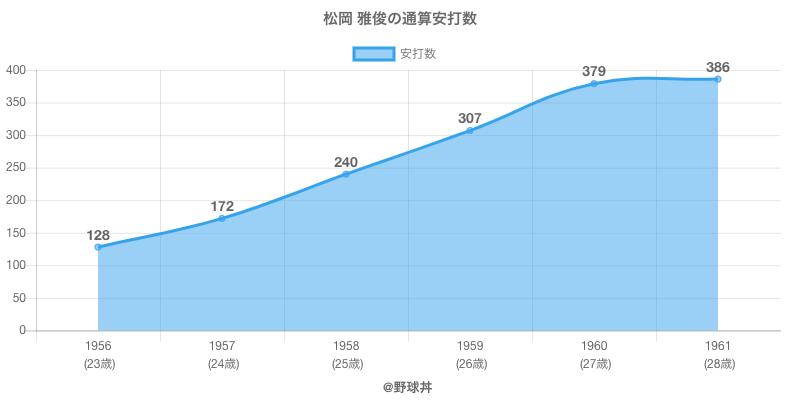 #松岡 雅俊の通算安打数