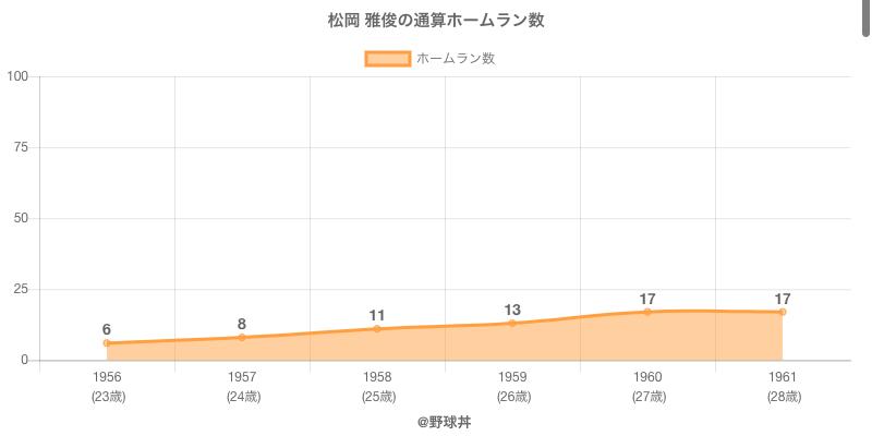 #松岡 雅俊の通算ホームラン数