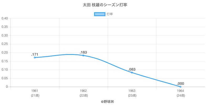 太田 枝雄のシーズン打率