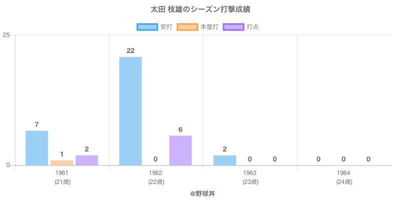 #太田 枝雄のシーズン打撃成績