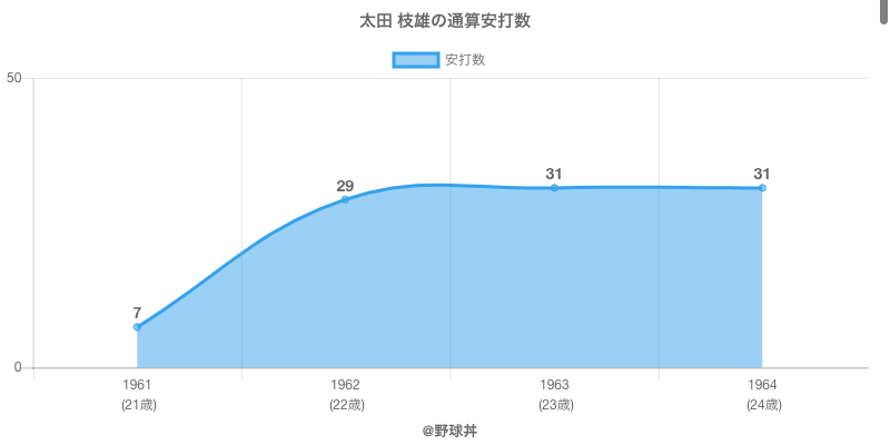 #太田 枝雄の通算安打数