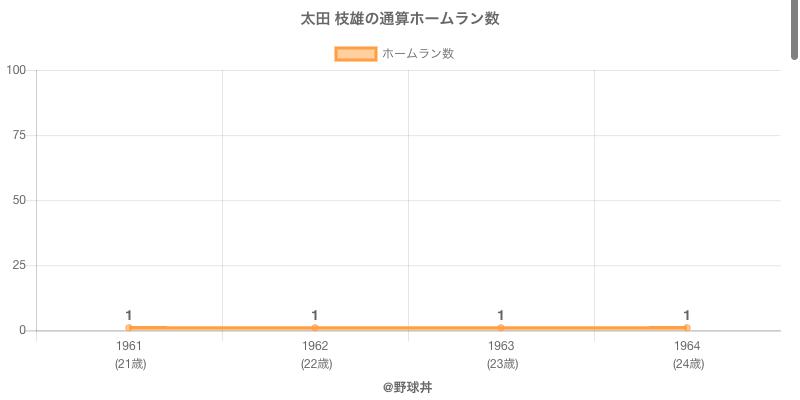 #太田 枝雄の通算ホームラン数