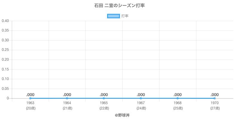 石田 二宣のシーズン打率