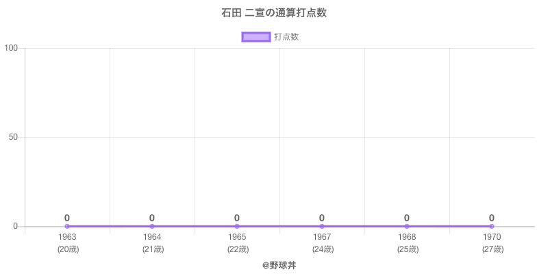 #石田 二宣の通算打点数